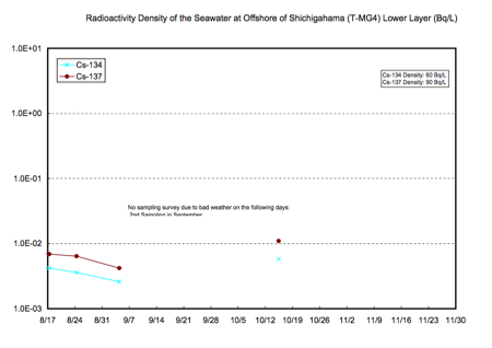Radioactivity density of the seawater is increased at 57% of tested locations offshore Fukushima 4
