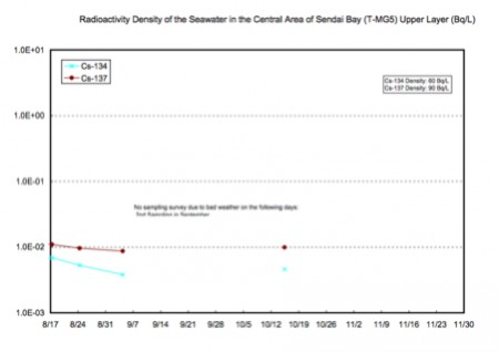 Radioactivity density of the seawater is increased at 57% of tested locations offshore Fukushima 3