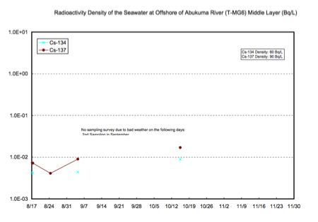 Radioactivity density of the seawater is increased at 57% of tested locations offshore Fukushima 12
