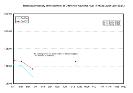 Radioactivity density of the seawater is increased at 57% of tested locations offshore Fukushima 11