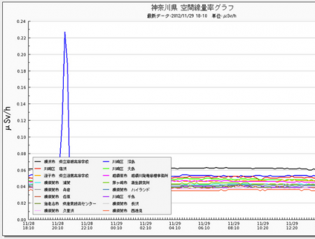 Radiation level spiked up to 0.23μSv/h in Kawasaki city