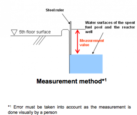 "Tepco's tilt measurement of reactor4, ""Error must be taken into account as the measurement is  done visually by a person"""