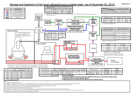 3 Tepco has no solid plan for increasing contaminated water