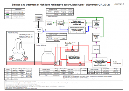 4 Tepco has no solid plan for increasing contaminated water