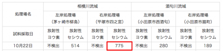 Sewage sludge ash in Tokyo contains 3.6 times much cesium as Gunma 2