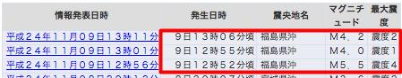 3 earthquakes hit Fukushima offshore M5.5, M4.0, M4.2