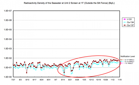 Radiation level of the seawater at reactor2 has been increasing since late September