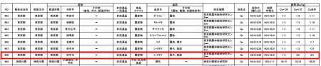 6.5 Bq/Kg of cesium measured from mushroom in Tokyo