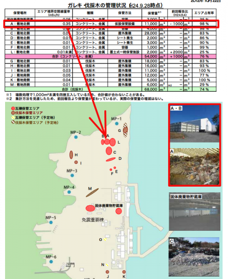 350μSv/h from a temporary debris storage equipment in Fukushima plant
