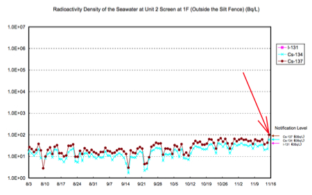Radiation level of the seawater at reactor2 reached the highest level since August 2012