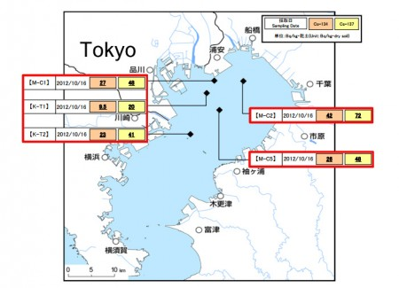 "MEXT reported the contamination of Tokyo Bay ""114 Bq/Kg from ground soil"""