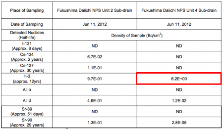 [Contaminated underground water]Reactor4 had 6.4 times much H-3 as reactor2 in its sub-drain