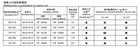 MEXT reported the contamination of Tokyo Bay &quot;114 Bq/Kg from ground soil&quot; 2