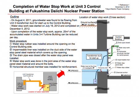 Tepco stopped groundwater flowing into reactor3 16 months after they found it out