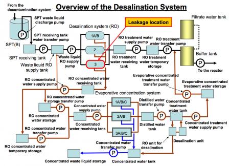 "2 Highly radioactive water leakage at desalination system of Fukushima plant, ""4 mSv/h of beta ray on its surface"""