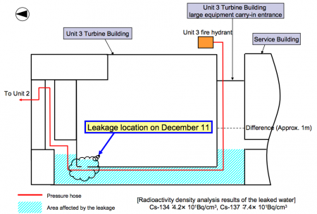 2 [Leakage for 2 continuous days] 15m3 of contaminated water leaked in reactor3 turbine building