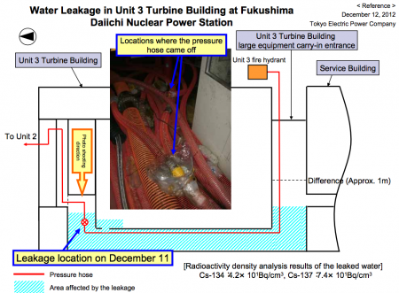 [Water leakage] The picture of the leakage of reactor3 turbine building