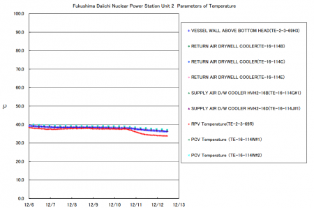 Temperature of reactor2 sharply decreasing for some reason