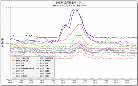 "Radiation level spiked in western Japan, ""0.14μSv/h in Ehime"""