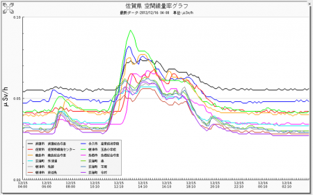 "3 Radiation level spiked in western Japan, ""0.14μSv/h in Ehime"""