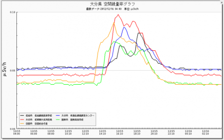 "4 Radiation level spiked in western Japan, ""0.14μSv/h in Ehime"""