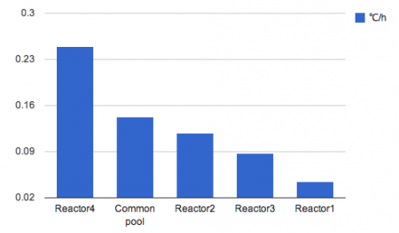 "[Reader's post] ""Common spent fuel pool is more heated than SFP of reactor1, 2, 3"""