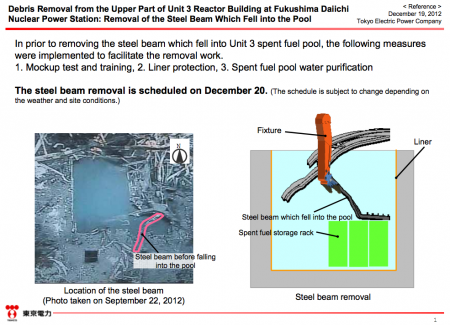 Mockup test of removing the steel beam that Tepco dropped into the SFP in reactor3