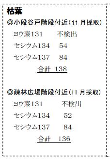 3 138 Bq/Kg from dead leaves of Kamakura central park in November 2011