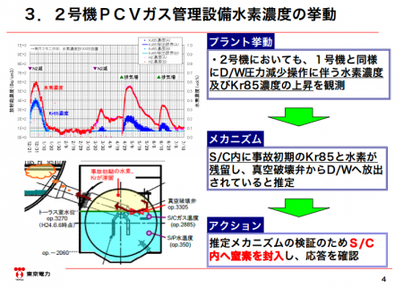 "Tepco to inject nitrogen gas into the suppression chamber of reactor2 as well, ""Kr-85 and Hydrogen increase"""
