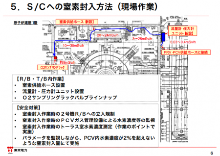 3 Tepco to inject nitrogen gas into the suppress