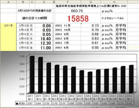 [Express] &quot;Radiation level of Fukushima city has been increasing since June&quot;