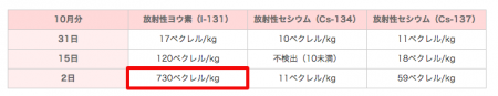 730 Bq/Kg of I-131measured from sewage sludge in Zushi city Kanagawa