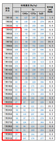 Iodine-131 kept measured from dried sewage sludge for 21 days of July 2012 in Fukushima