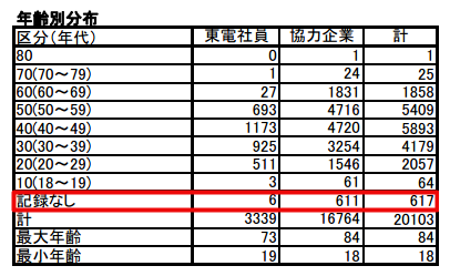 1 [Fukushima worker] 2 workers have over 10Sv equivalent dose for thyroid, 1 worker has 678.8 mSv exposure