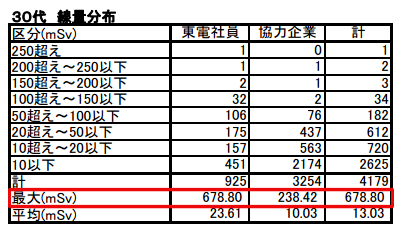 2 [Fukushima worker] 2 workers have over 10Sv equivalent dose for thyroid, 1 worker has 678.8 mSv exposure
