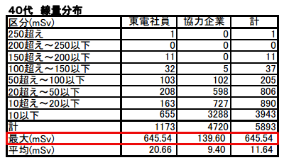 3 [Fukushima worker] 2 workers have over 10Sv equivalent dose for thyroid, 1 worker has 678.8 mSv exposure