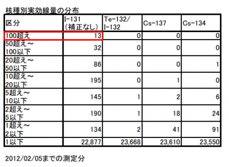 5 [Fukushima worker] 2 workers have over 10Sv equivalent dose for thyroid, 1 worker has 678.8 mSv exposure