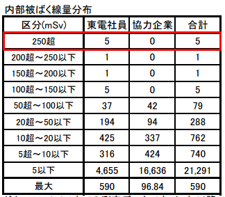 6 [Fukushima worker] 2 workers have over 10Sv equivalent dose for thyroid, 1 worker has 678.8 mSv exposure