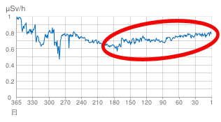 [Graph] Radiation level has been increasing since 180 days ago in Fukushima city