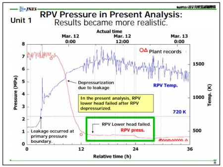 Tepco vented PCV of reactor1 after nuclear fuel melted through the RPV, twice