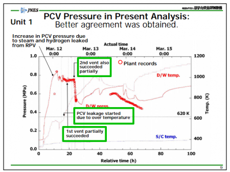 2 Tepco vented PCV of reactor1 after nuclear fuel melted through the RPV, twice
