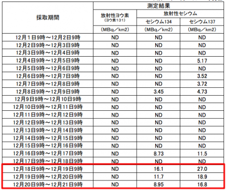 Fall-out level increasing in Fukushima city from 12/18/2012