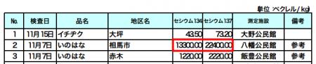 35,700 Bq/Kg from mushroom in soma city Fukushima