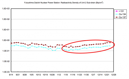 Radioactivity density of reactor2 sub-drain has been in the increasing trend since early November