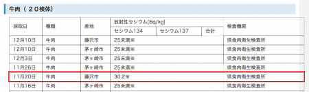30.2 Bq/kg from beef and 35.5 Bq/Kg from pork produced in Kanagawa