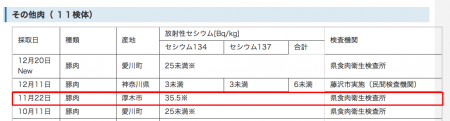 2 30.2 Bq/kg from beef and 35.5 Bq/Kg from pork produced in Kanagawa