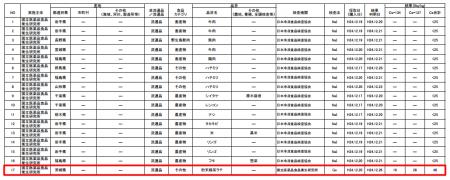 48 Bq/Kg of cesium from green tea latte powder in Ibaraki prefecture for sale