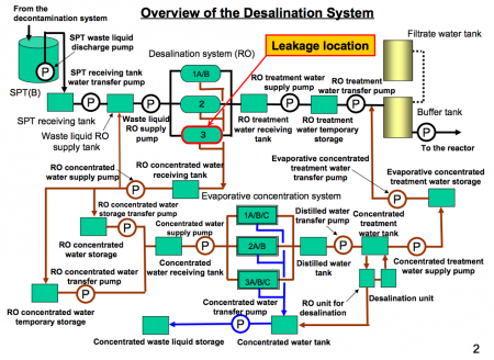 "3 Another water leakage from desalination system, ""2.0 mSv/h of atmospheric dose"""