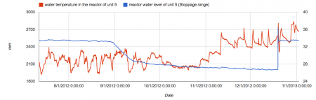 Reactor5 gets heated as water level decreases