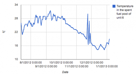 The temperature of SFP in reactor6 has been increasing since 12/13/2012